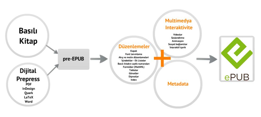 Sistematik EPUB3 Dönüştürme Süreci - EPUB3 Conversion Process